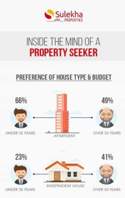Inside the Mind of a property Seeker: Sulekha Properties. http://www.sulekha.com/