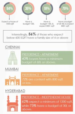 Preference for apartment or independent house.
