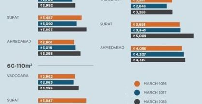 Housing Price Trends by Segment - Anarock