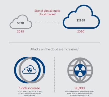 McAfee Labs 2017 Threats Predictions Report - Cloud predictions