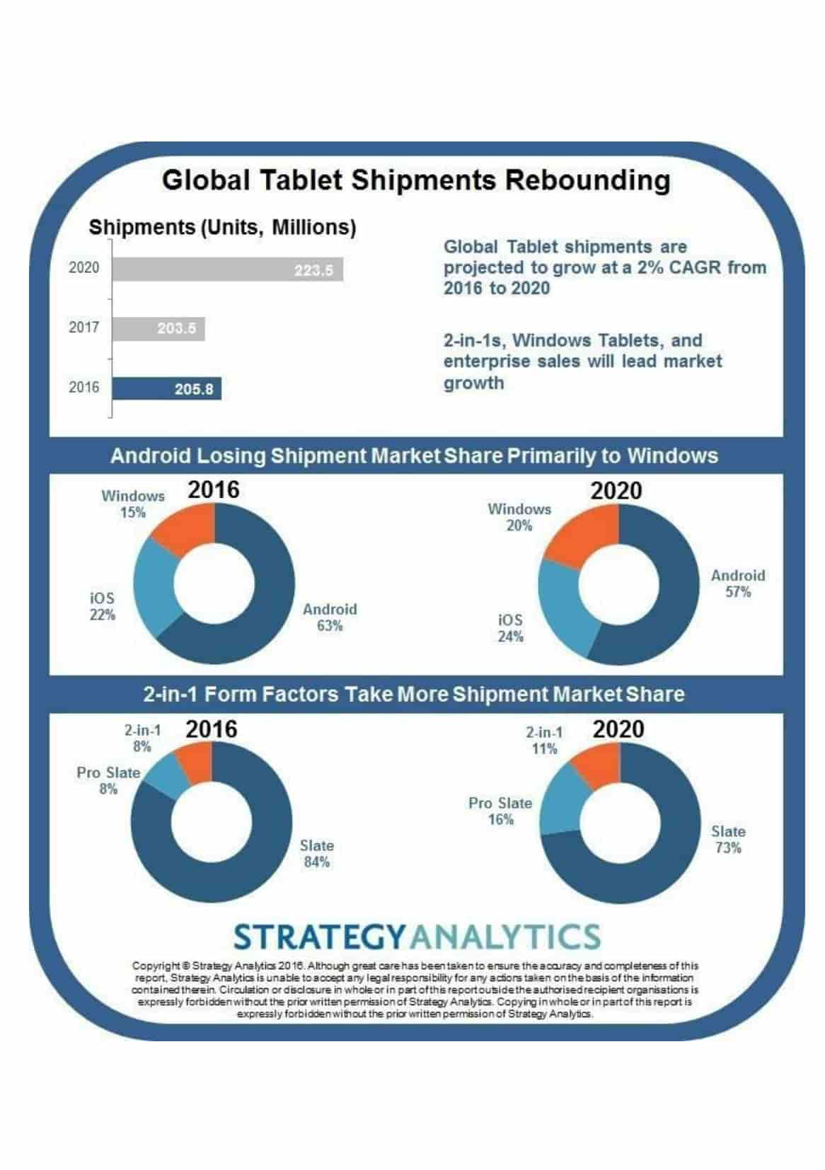 indian tablet market financial projections Rugged display market  rugged display, thin rugged display, ultra-hd rugged display) by product type (smartphone and handheld computer, tablet  company profile includes assign such as company summary, financial.