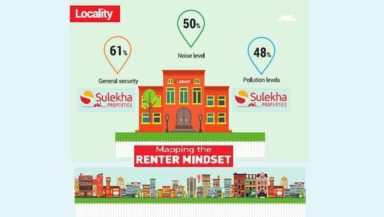 """""""Mapping the renter mindset"""" based on a study conducted by Sulekha across India's top 8 metros."""