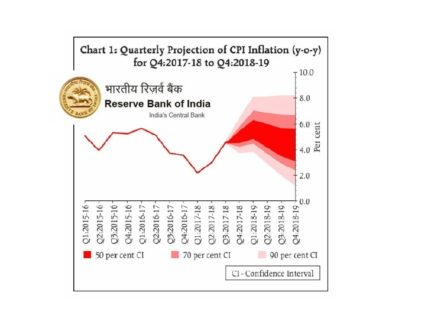 CPI inflation for 2018-19 is estimated in the range of 5.1-5.6 per cent in H1. For more details access the RBI MPC Press Release at https://rbi.org.in/Scripts/BS_PressReleaseDisplay.aspx?prid=43078