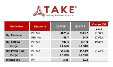 TAKE Solutions reports a strong profit growth of 51.65% YoY in Q1 FY19 Revenue at INR 4675.4 Mn grows 31.94 % YoY