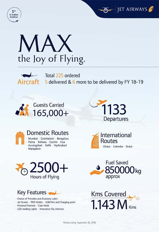 The latest MAX – the airline's fifth, with registration VT-JXE – is part of 11 MAX aircraft that Jet Airways will be inducting this fiscal year. Another 220 MAX aircraft are expected to join the airline's fleet over the course of the next decade