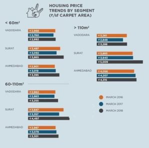 Housing Price Trends by Segment - Anarock